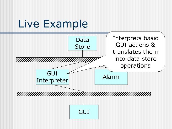 Live Example Data Store GUI Interpreter Interprets basic GUI actions & translates them into