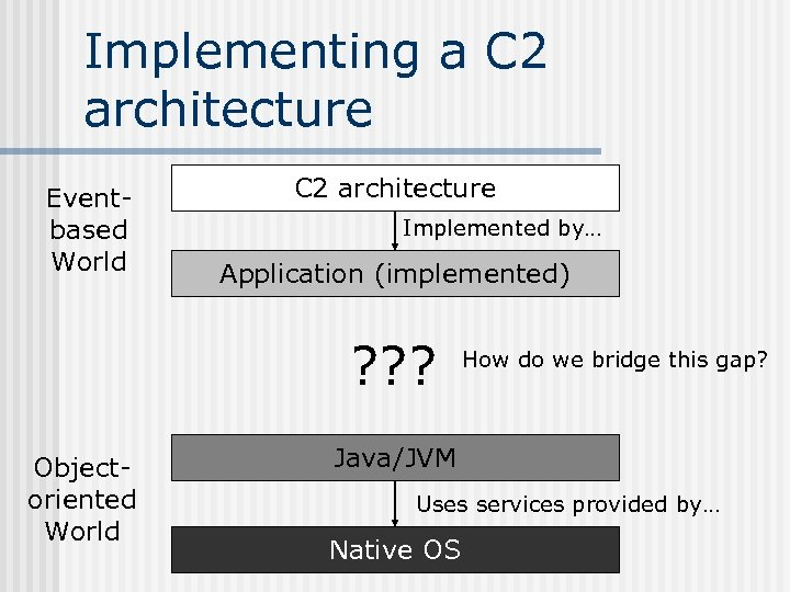 Implementing a C 2 architecture Eventbased World C 2 architecture Implemented by… Application (implemented)