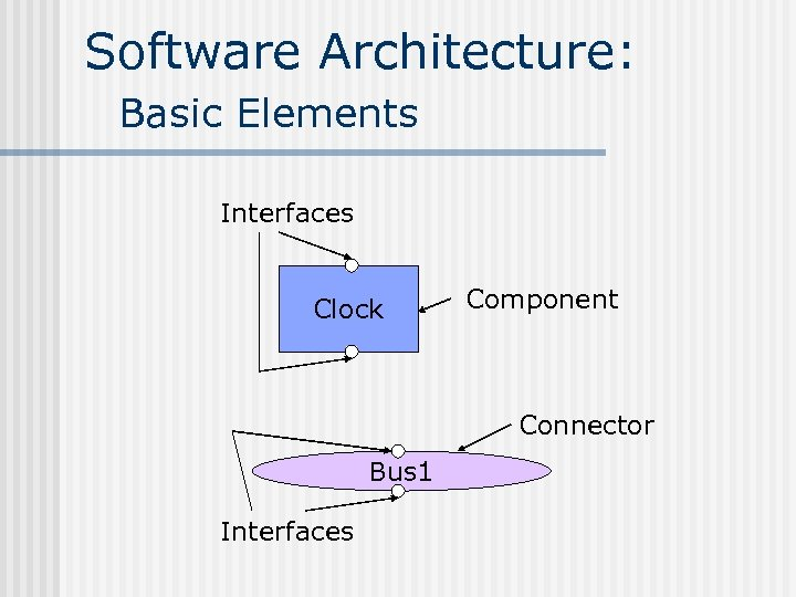 Software Architecture: Basic Elements Interfaces Clock Component Connector Bus 1 Interfaces