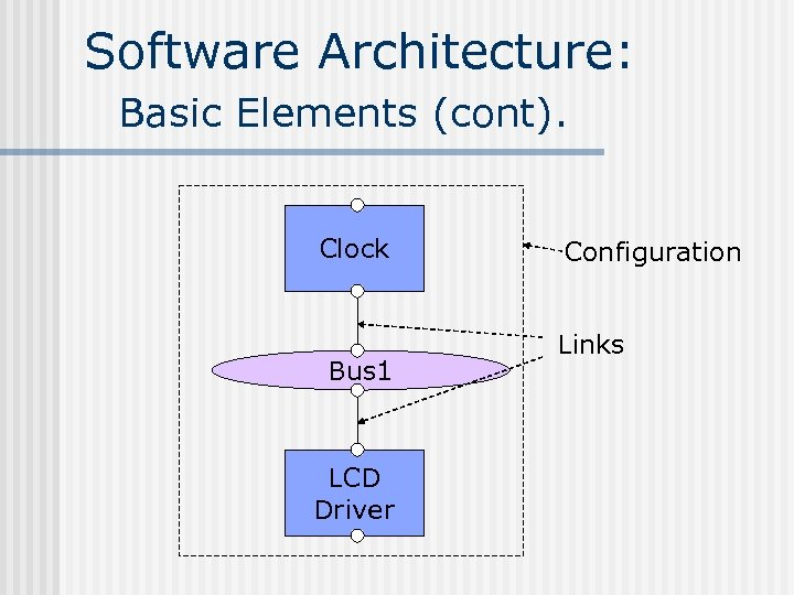 Software Architecture: Basic Elements (cont). Clock Bus 1 LCD Driver Configuration Links