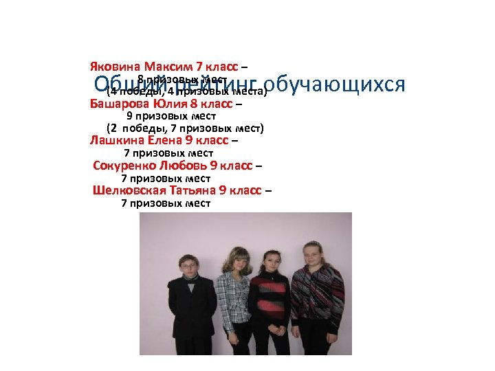 Яковина Максим 7 класс – 8 призовых мест (4 победы, 4 призовых места)