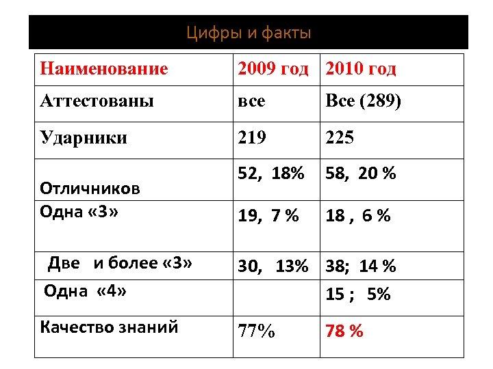 Цифры и факты Наименование 2009 год 2010 год Аттестованы все Все (289) Ударники 219