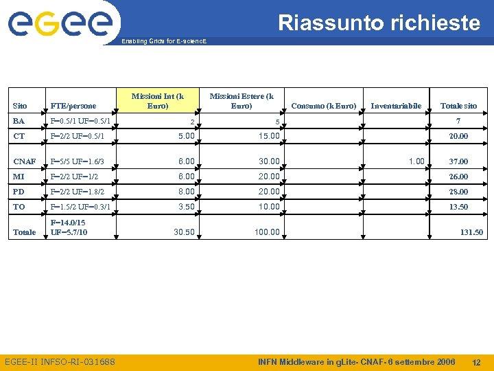 Riassunto richieste Enabling Grids for E-scienc. E Sito FTE/persone BA F=0. 5/1 UF=0. 5/1