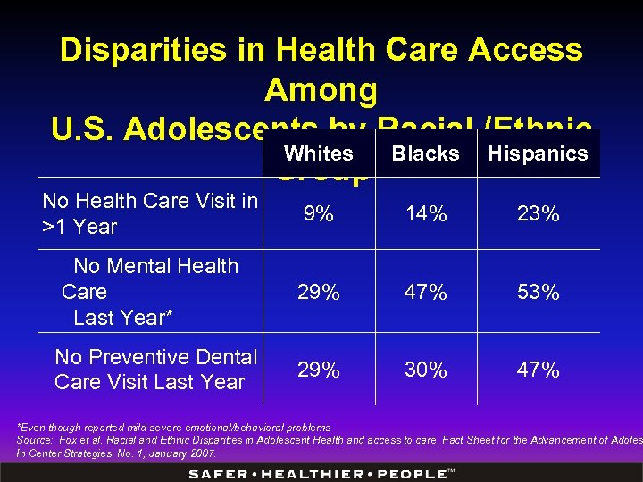 Disparities in Health Care Access Among U. S. Adolescents by Racial /Ethnic Whites Blacks