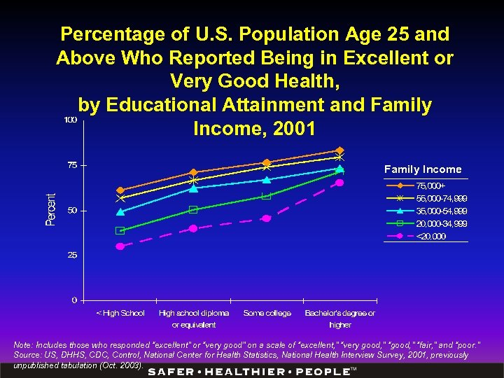 Percentage of U. S. Population Age 25 and Above Who Reported Being in Excellent