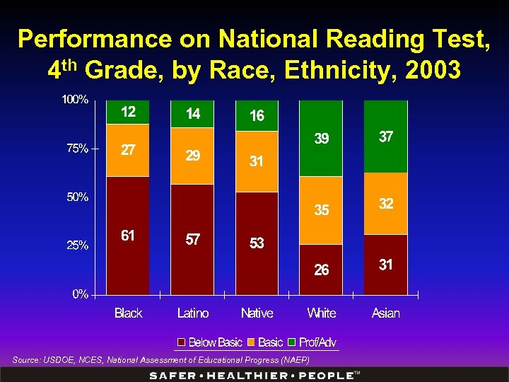 Performance on National Reading Test, 4 th Grade, by Race, Ethnicity, 2003 Source: USDOE,