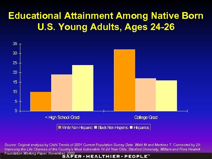 Educational Attainment Among Native Born U. S. Young Adults, Ages 24 -26 Source: Original