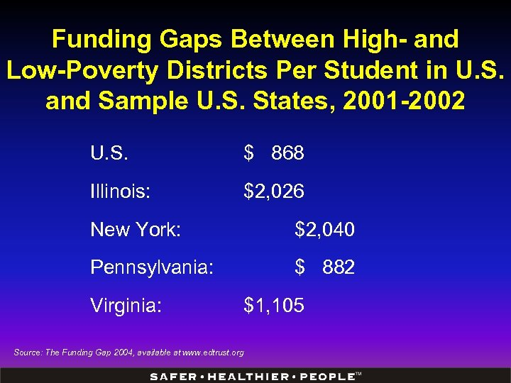 Funding Gaps Between High- and Low-Poverty Districts Per Student in U. S. and Sample