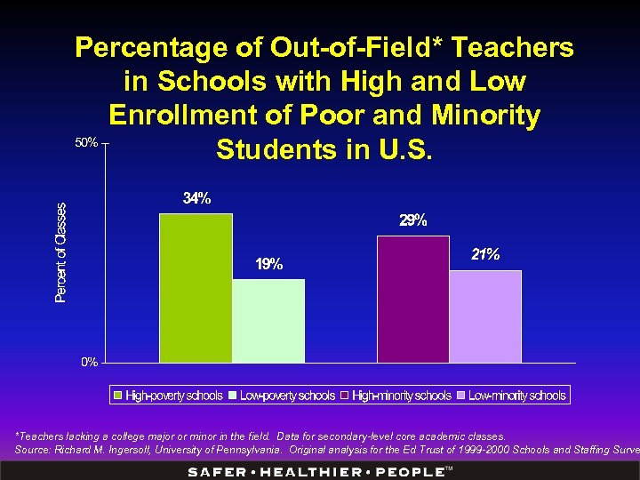 Percentage of Out-of-Field* Teachers in Schools with High and Low Enrollment of Poor and