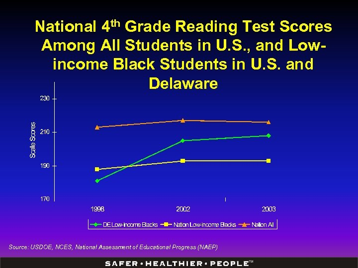 National 4 th Grade Reading Test Scores Among All Students in U. S. ,