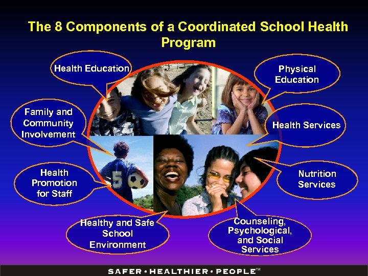 The 8 Components of a Coordinated School Health Program Health Education Family and Community