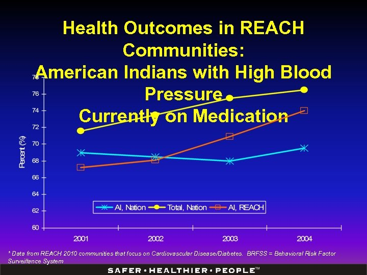 Health Outcomes in REACH Communities: American Indians with High Blood Pressure Currently on Medication