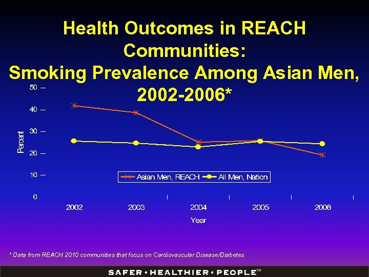Health Outcomes in REACH Communities: Smoking Prevalence Among Asian Men, 2002 -2006* * Data