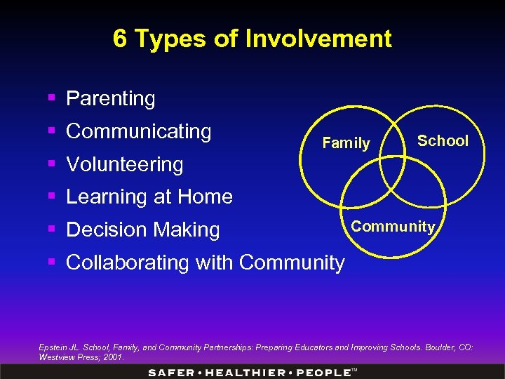 6 Types of Involvement § Parenting § Communicating Family School § Volunteering § Learning