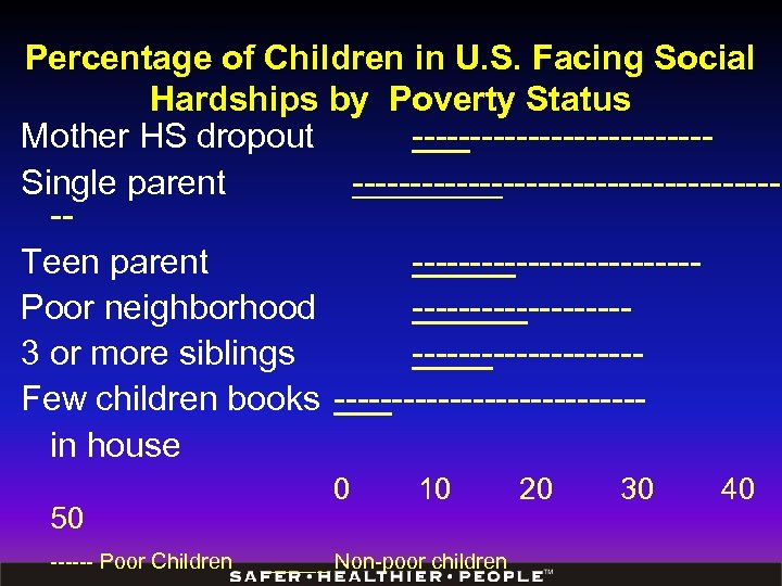 Percentage of Children in U. S. Facing Social Hardships by Poverty Status Mother HS