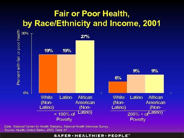 Percent with fair or poor health Fair or Poor Health, by Race/Ethnicity and Income,