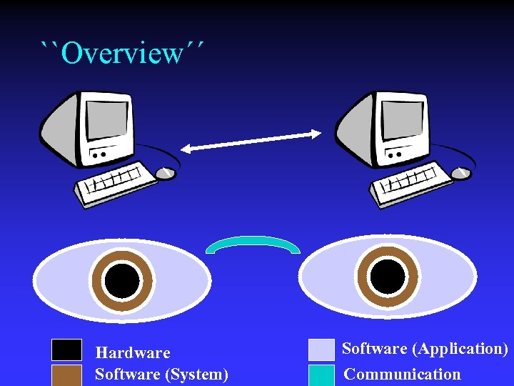 ``Overview´´ Hardware Software (System) Software (Application) Communication