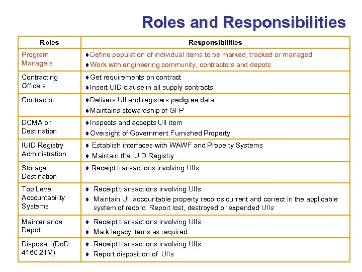 Roles and Responsibilities Roles Responsibilities Program Managers ¨Define population of individual items to be