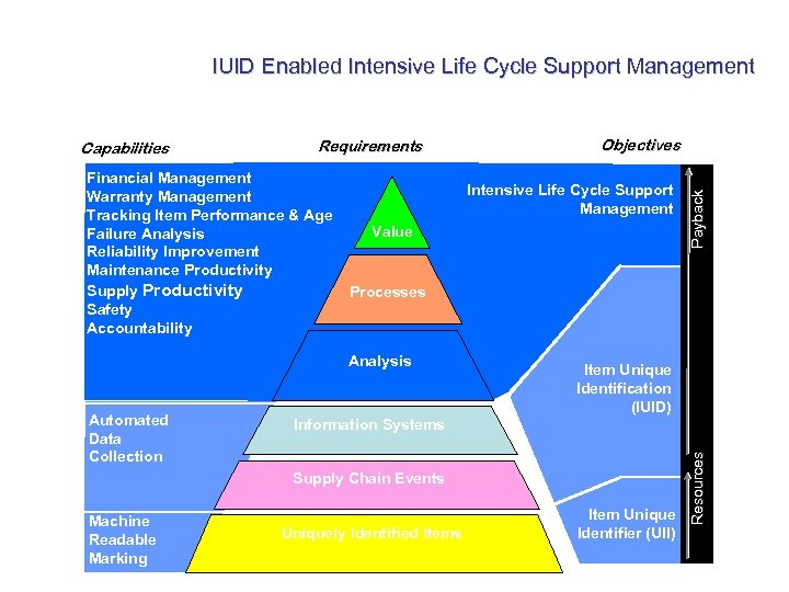IUID Enabled Intensive Life Cycle Support Management Financial Management Warranty Management Tracking Item Performance