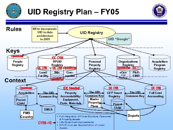 UID Registry Plan – FY 05 Rules NII to incorporate UID in data architecture
