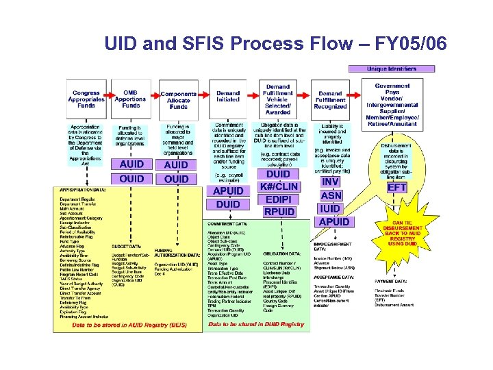 UID and SFIS Process Flow – FY 05/06