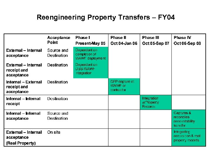 Reengineering Property Transfers – FY 04