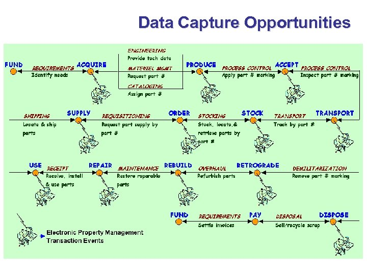 Data Capture Opportunities