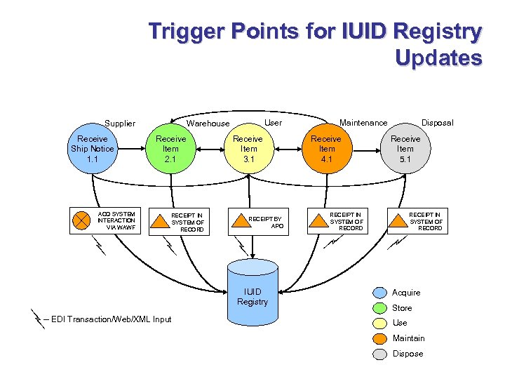 Trigger Points for IUID Registry Updates Supplier Receive Ship Notice 1. 1 ACQ SYSTEM