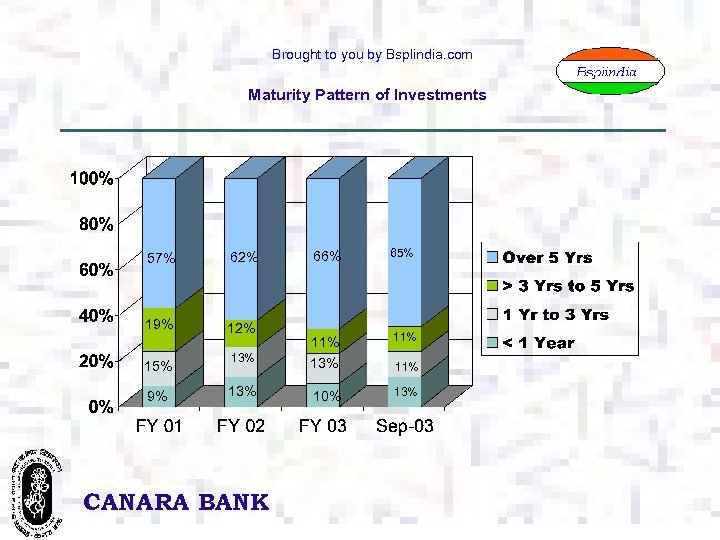 Brought to you by Bsplindia. com Maturity Pattern of Investments 66% 65% 11% 13%
