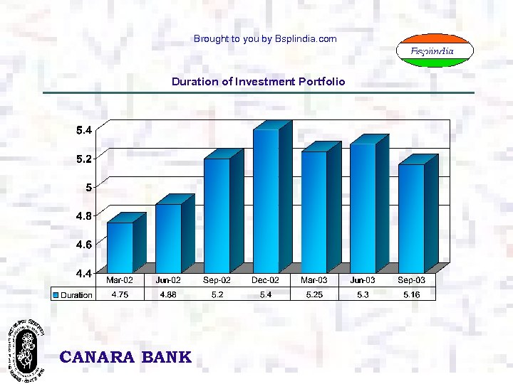 Brought to you by Bsplindia. com Duration of Investment Portfolio CANARA BANK 12