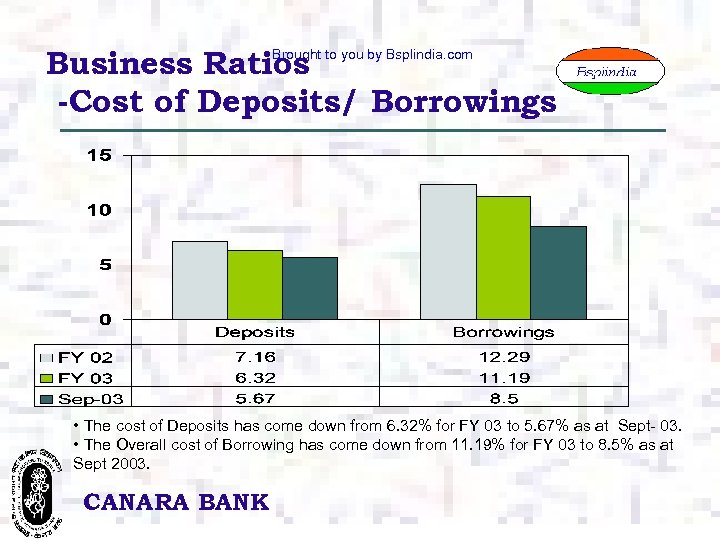 Business Ratios -Cost of Deposits/ Borrowings Brought to you by Bsplindia. com • The