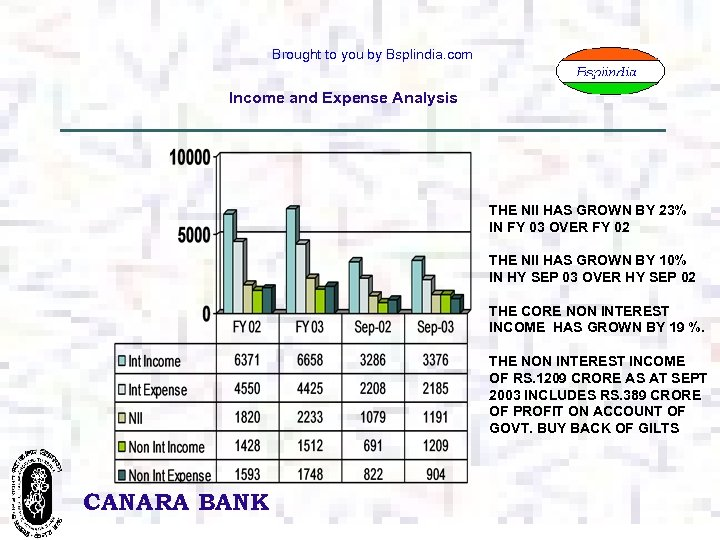 Brought to you by Bsplindia. com Income and Expense Analysis THE NII HAS GROWN