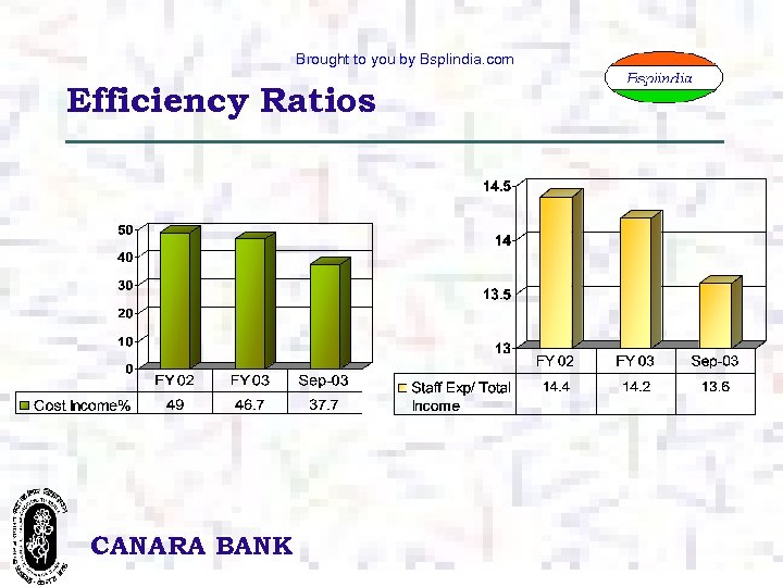 Brought to you by Bsplindia. com Efficiency Ratios CANARA BANK 19