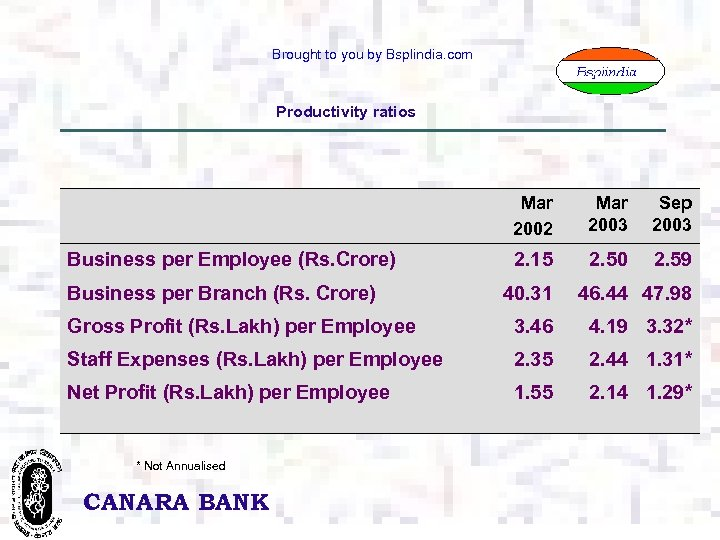 Brought to you by Bsplindia. com Productivity ratios Mar 2002 Business per Employee (Rs.