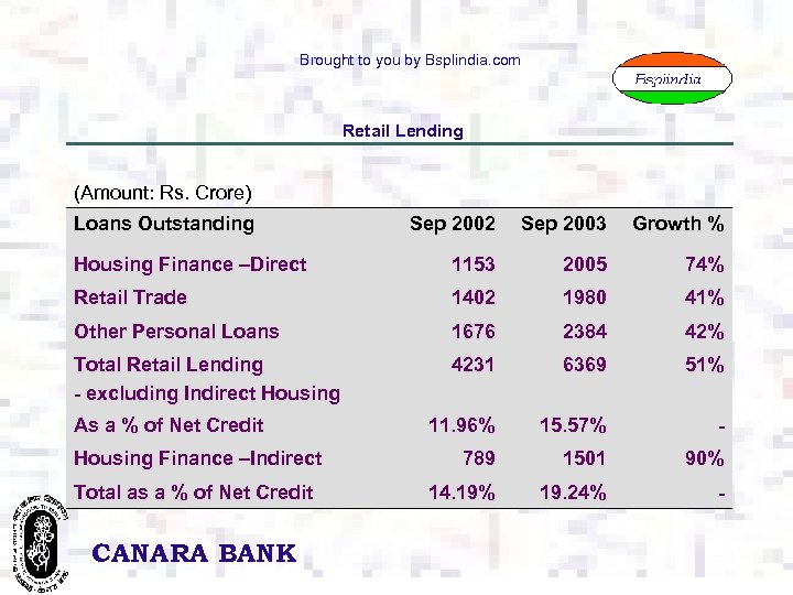 Brought to you by Bsplindia. com Retail Lending (Amount: Rs. Crore) Loans Outstanding Sep