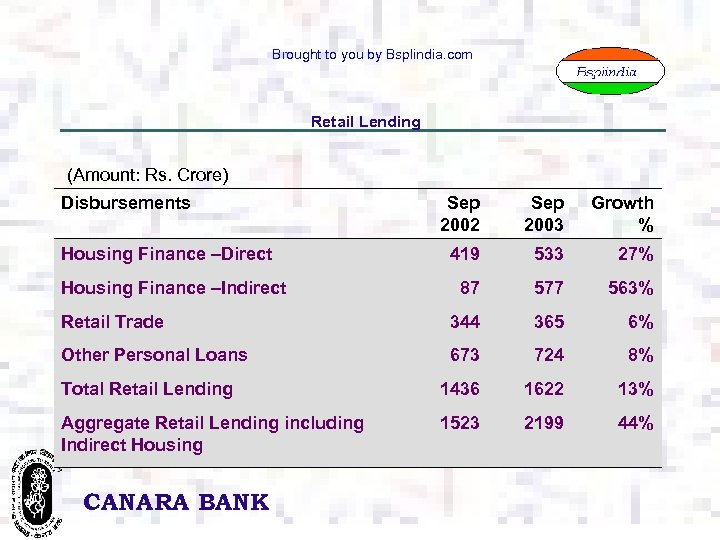 Brought to you by Bsplindia. com Retail Lending (Amount: Rs. Crore) Disbursements Sep 2002