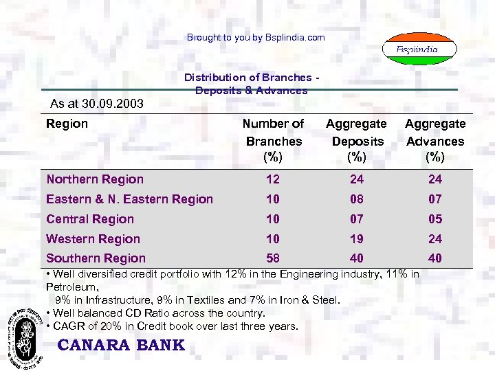 Brought to you by Bsplindia. com As at 30. 09. 2003 Distribution of Branches