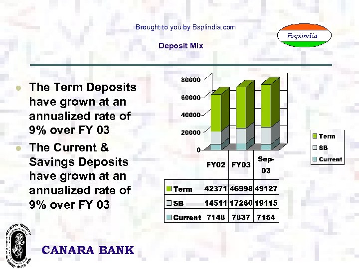 Brought to you by Bsplindia. com Deposit Mix l l The Term Deposits have