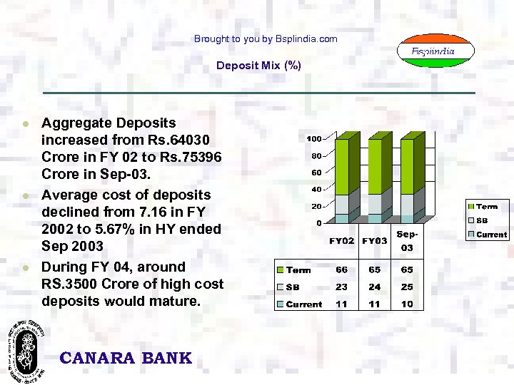 Brought to you by Bsplindia. com Deposit Mix (%) l l l Aggregate Deposits