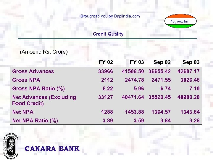 Brought to you by Bsplindia. com Credit Quality (Amount: Rs. Crore) FY 02 Gross