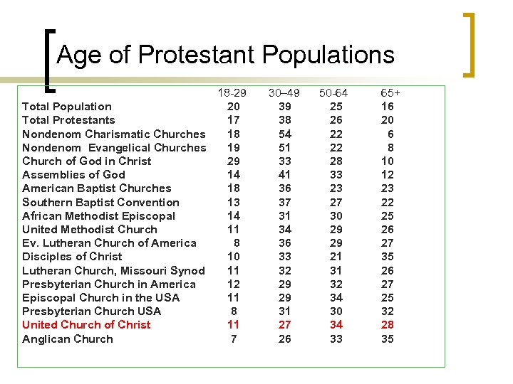 Age of Protestant Populations 18 -29 30– 49 50 -64 Total Population 20 39