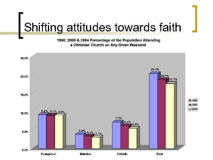 Shifting attitudes towards faith