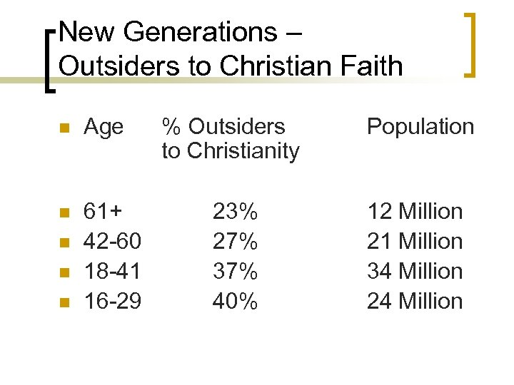New Generations – Outsiders to Christian Faith n Age n 61+ 42 -60 18