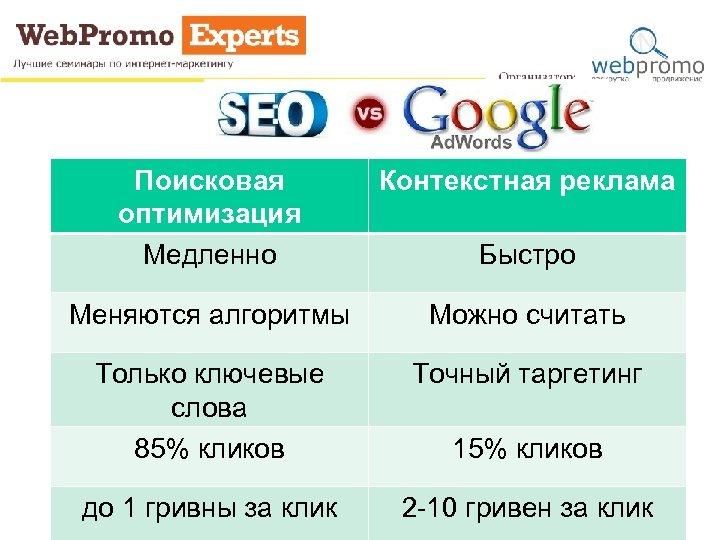 Поисковая оптимизация Медленно Контекстная реклама Меняются алгоритмы Можно считать Только ключевые слова 85% кликов
