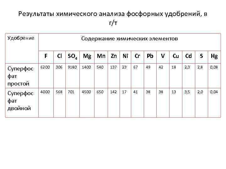 Результаты химического анализа фосфорных удобрений, в г/т Содержание химических элементов Удобрение F Cl SO
