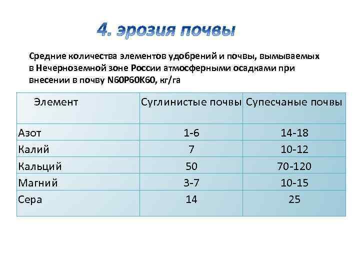 Средние количества элементов удобрений и почвы, вымываемых в Нечерноземной зоне России атмосферными осадками при