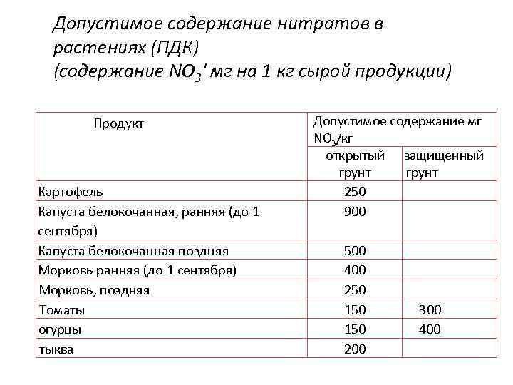 Допустимое содержание нитратов в растениях (ПДК) (содержание NO 3' мг на 1 кг сырой