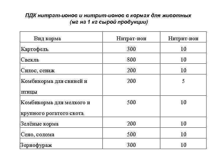 ПДК нитрат-ионов и нитрит-ионов в кормах для животных (мг на 1 кг сырой продукции)