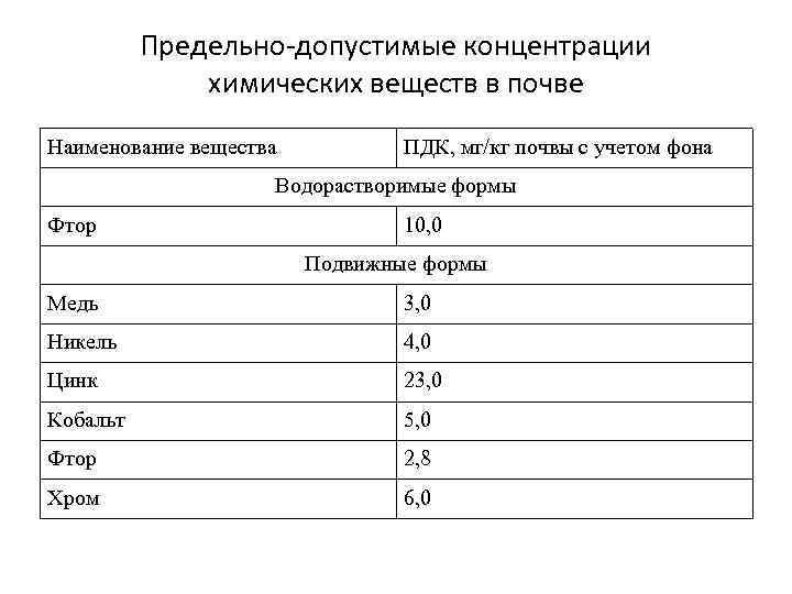 Предельно-допустимые концентрации химических веществ в почве Наименование вещества ПДК, мг/кг почвы с учетом фона