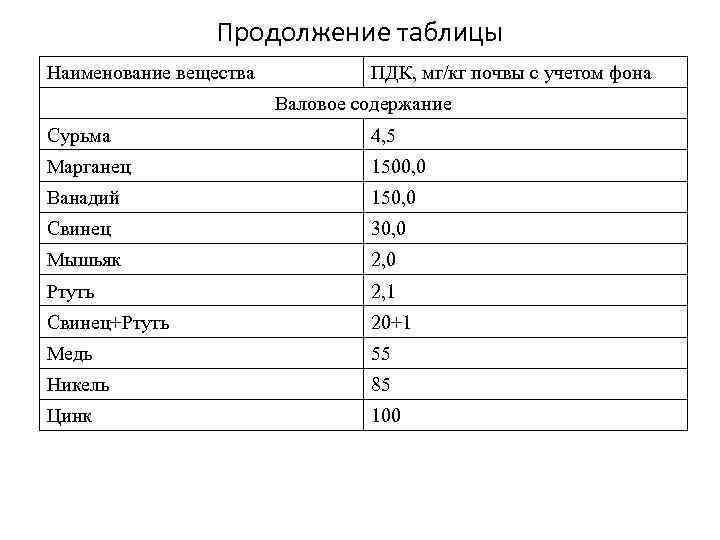 Продолжение таблицы Наименование вещества ПДК, мг/кг почвы с учетом фона Валовое содержание Сурьма 4,